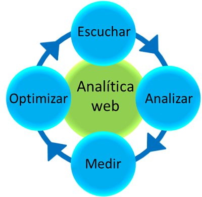 analitica_web._escuchar,_medir,_analizar_y_optimizar