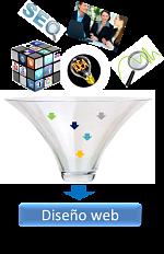 diseño paginas web es la suma de SEO-Social Media-Ideas y analitica-online-web 150