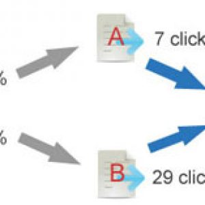Email-Marketing-test-A-B