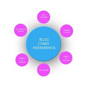 pAginas-web-baratas-webs-baratas.com-blogging-blog 03