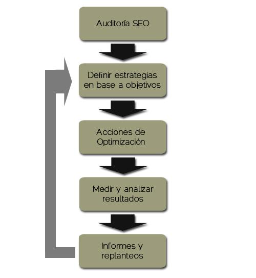 estrategia-SEO-FAses-paginas-web-baratas